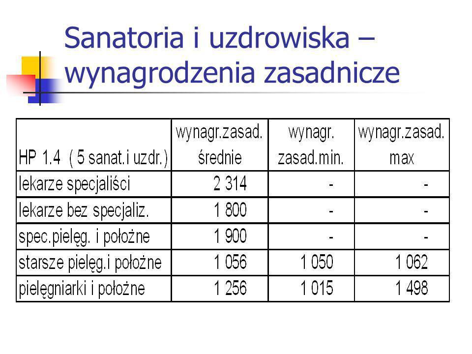Sanatoria i uzdrowiska – wynagrodzenia zasadnicze