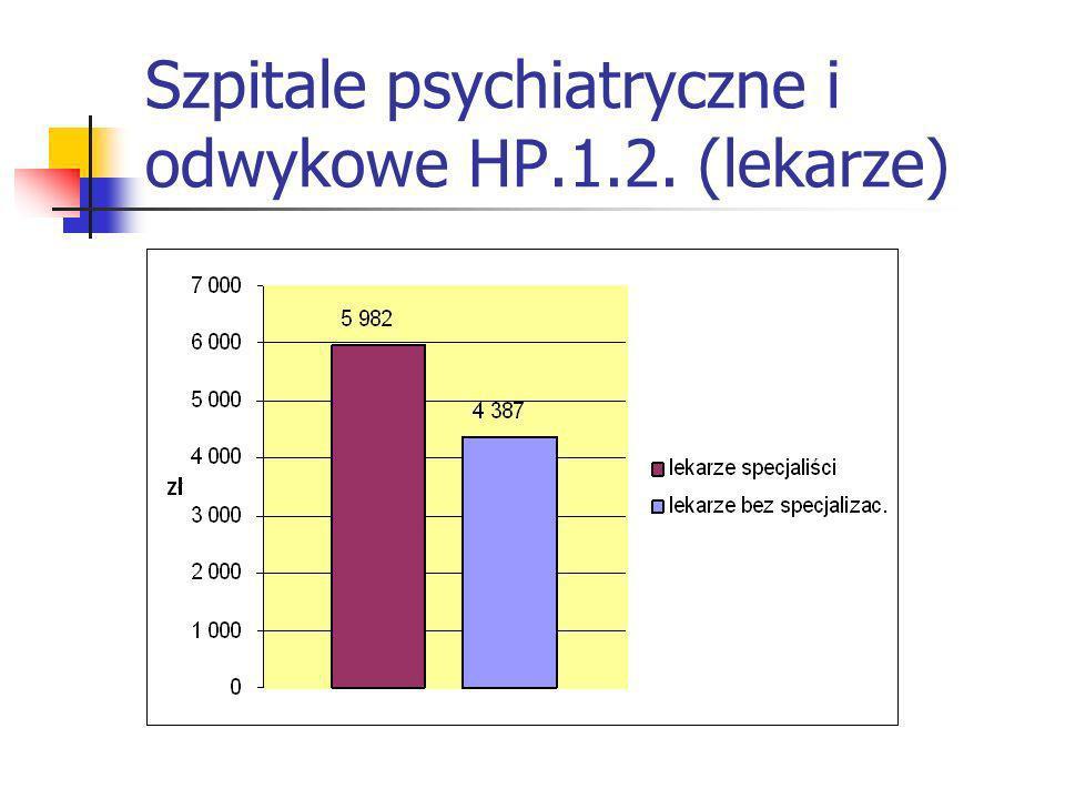 Szpitale psychiatryczne i odwykowe HP.1.2. (lekarze)