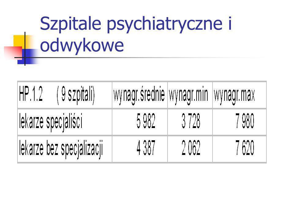 Szpitale psychiatryczne i odwykowe HP.1.2. (pielęgniarki)