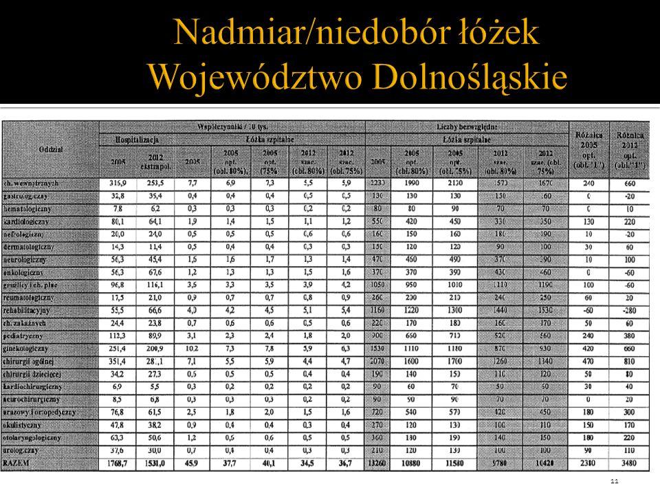 Nadmiar/niedobór łóżek Województwo Dolnośląskie 11
