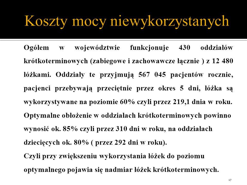 Koszty mocy niewykorzystanych Ogółem w województwie funkcjonuje 430 oddziałów krótkoterminowych (zabiegowe i zachowawcze łącznie ) z 12 480 łóżkami.