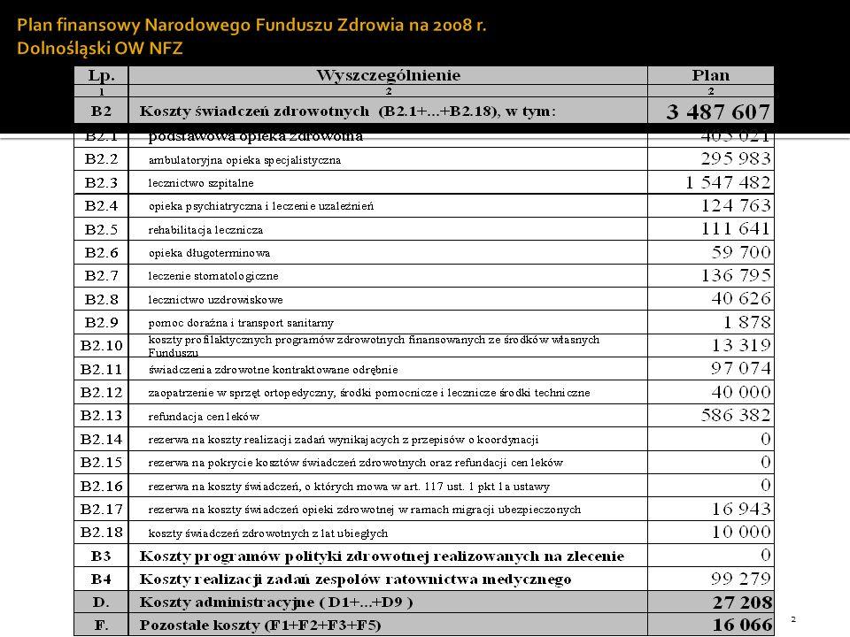 Plan finansowy Narodowego Funduszu Zdrowia na 2008 r. Dolnośląski OW NFZ 2