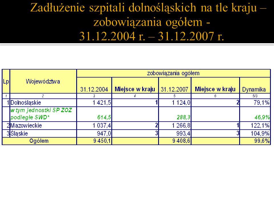 Zadłużenie szpitali dolnośląskich na tle kraju – zobowiązania ogółem - 31.12.2004 r.