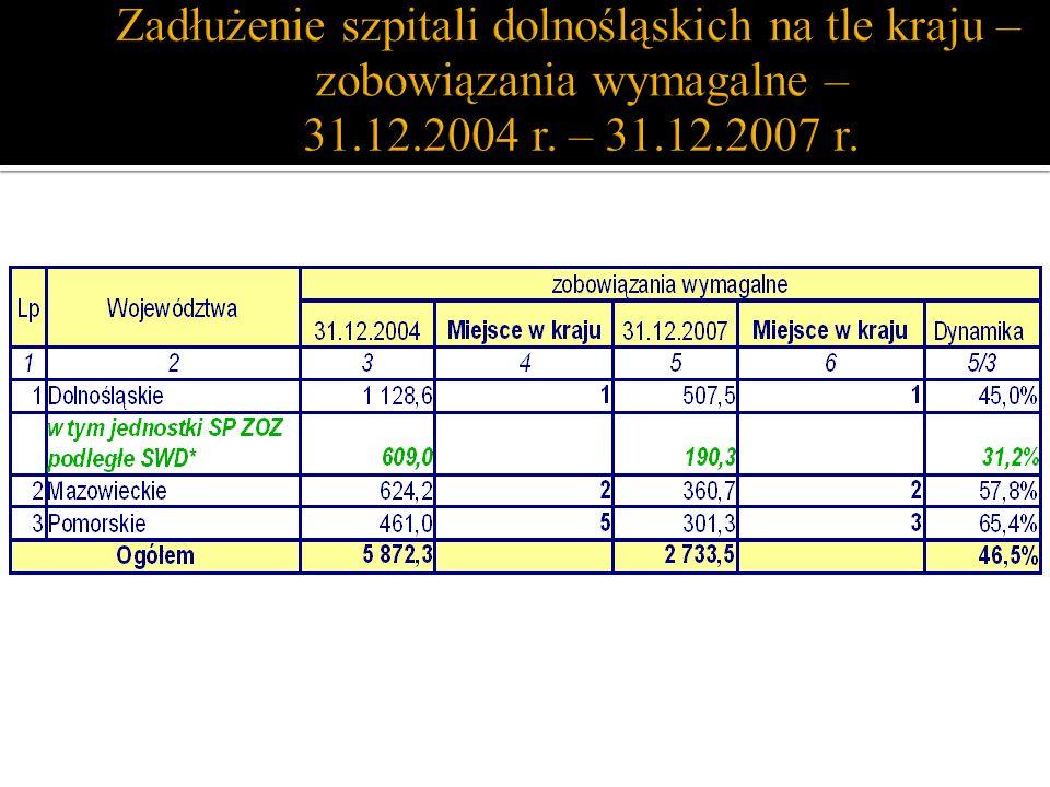 Zadłużenie szpitali dolnośląskich na tle kraju – zobowiązania wymagalne – 31.12.2004 r.