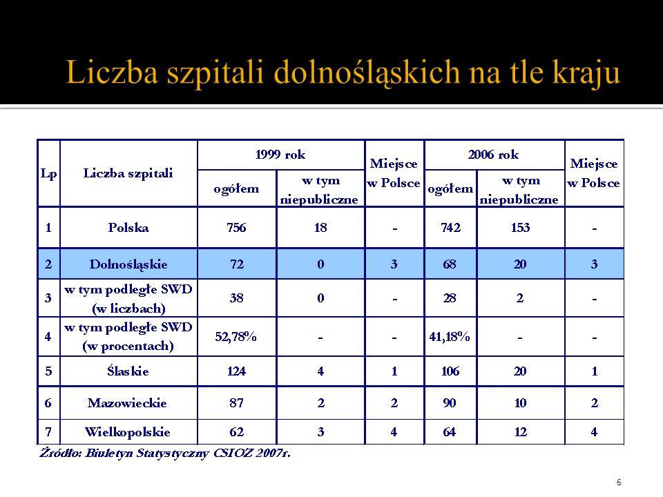 Liczba szpitali dolnośląskich na tle kraju 6