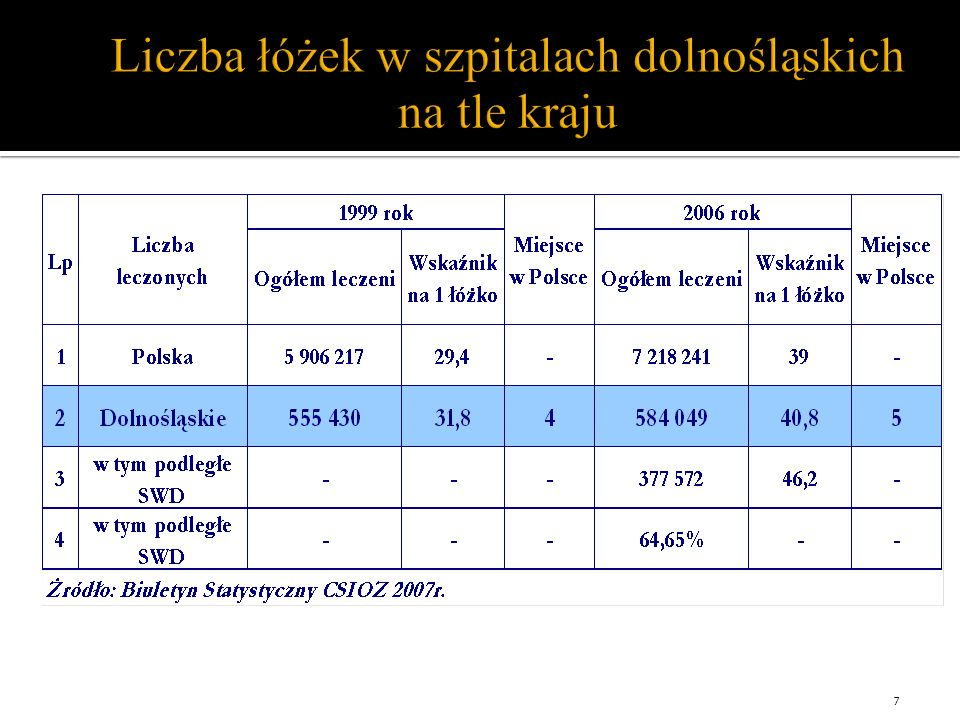 Liczba łóżek w szpitalach dolnośląskich na tle kraju 7