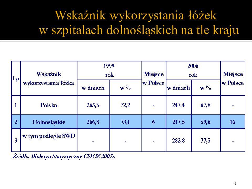 Wskaźnik wykorzystania łóżek w szpitalach dolnośląskich na tle kraju 8