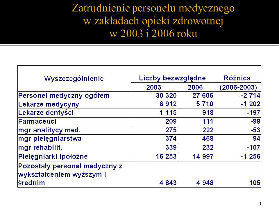Zatrudnienie personelu medycznego w zakładach opieki zdrowotnej w 2003 i 2006 roku 9