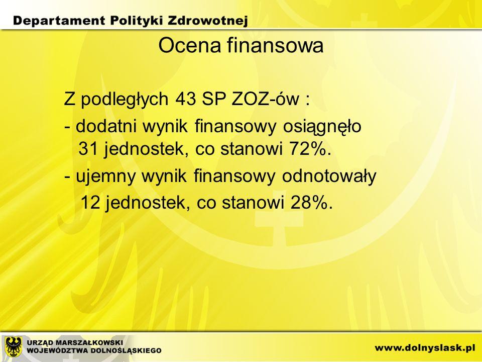 Ocena finansowa Z podległych 43 SP ZOZ-ów : - dodatni wynik finansowy osiągnęło 31 jednostek, co stanowi 72%. - ujemny wynik finansowy odnotowały 12 j