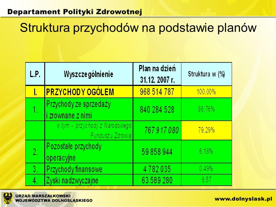 Struktura przychodów na podstawie planów