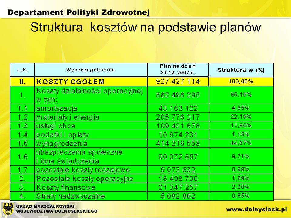 Struktura kosztów na podstawie planów