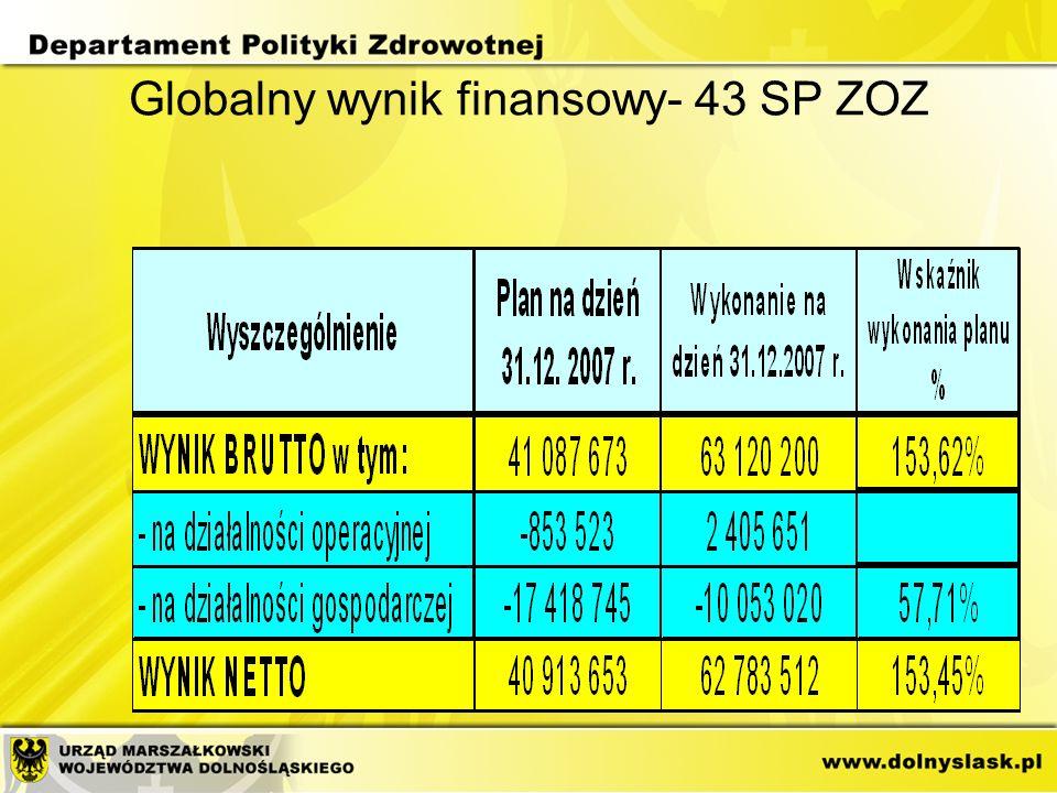 Podsumowanie restrukturyzacji W 2007 roku 15 SPZOZ uzyskało prawomocne decyzje wydane przez Wojewodę Dolnośląskiego o zakończeniu postępowania restrukturyzacyjnego w wyniki czego: –zyski nadzwyczajne wyniosły: 83 096 019 zł –straty nadzwyczajne wyniosły: 9 922 799 zł Per saldo dodatnie w wyniku zakończonej restrukturyzacji wyniosło: 73 173 220 zł