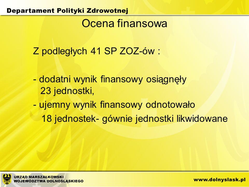 Ocena finansowa Z podległych 41 SP ZOZ-ów : - dodatni wynik finansowy osiągnęły 23 jednostki, - ujemny wynik finansowy odnotowało 18 jednostek- gównie jednostki likwidowane