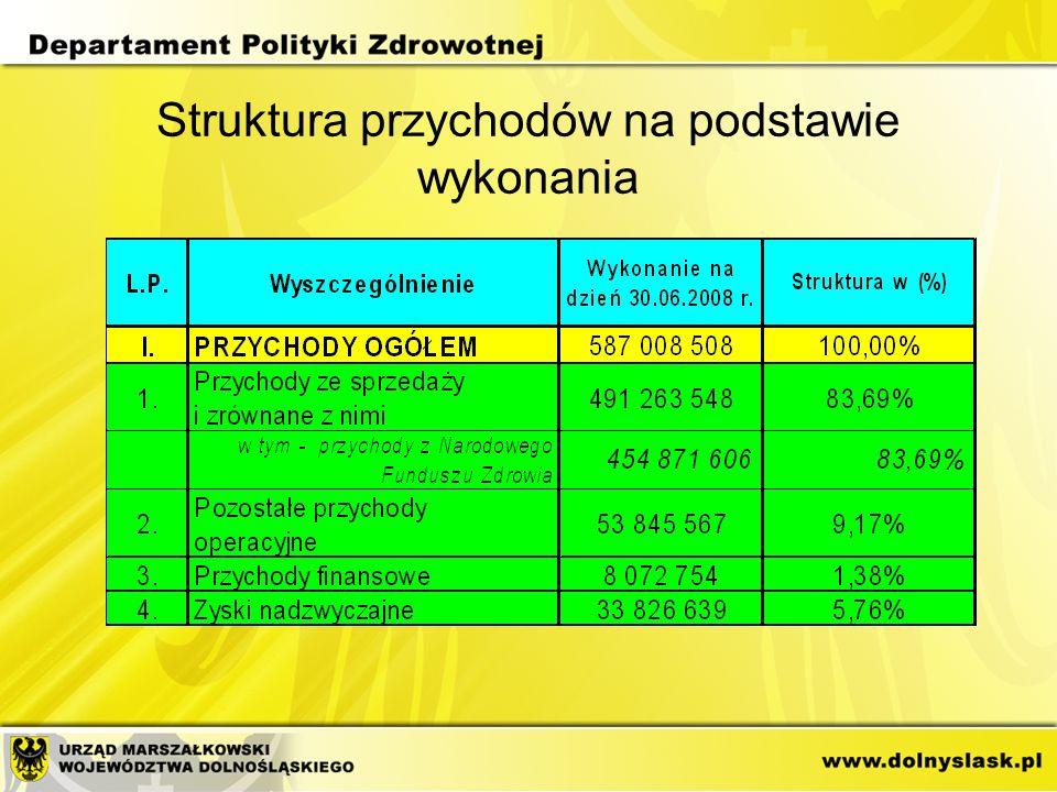 Struktura przychodów na podstawie wykonania