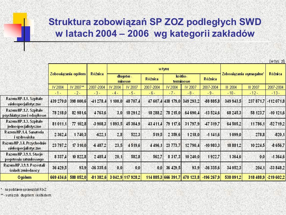 Struktura zobowiązań SP ZOZ podległych SWD w latach 2004 – 2006 wg kategorii zakładów