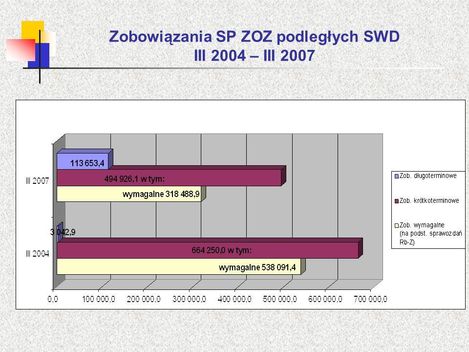 Zobowiązania SP ZOZ podległych SWD III 2004 – III 2007