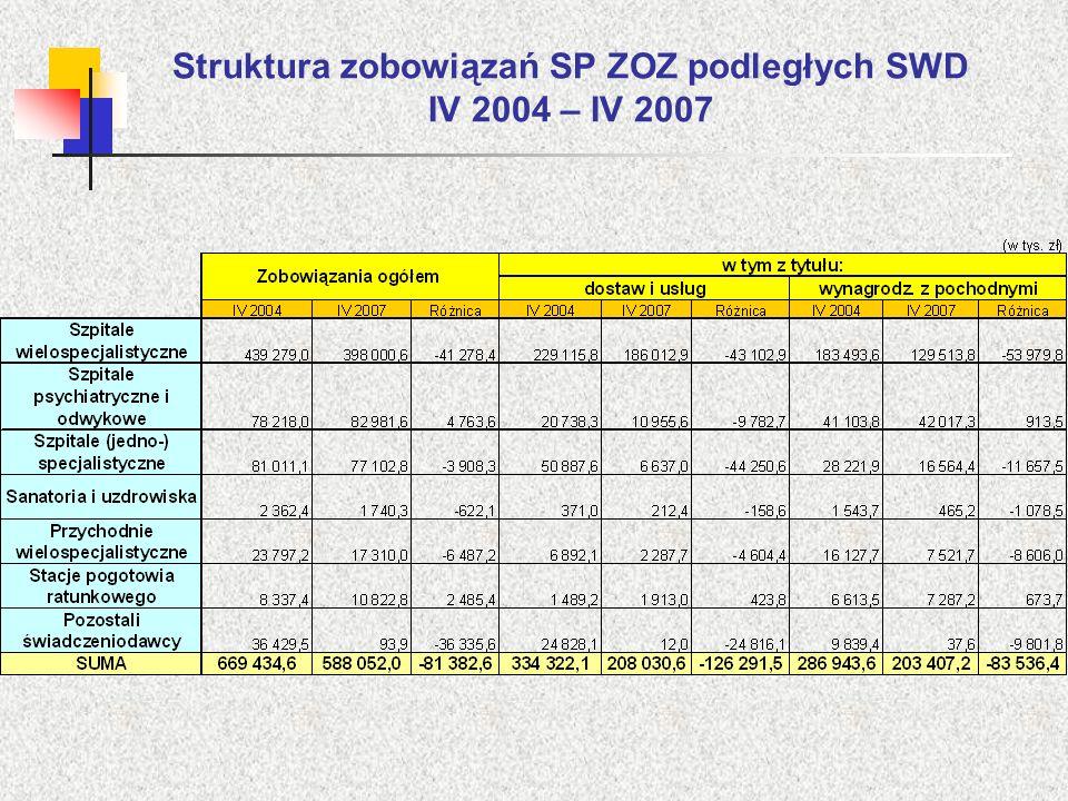 Struktura zobowiązań SP ZOZ podległych SWD IV 2004 – IV 2007