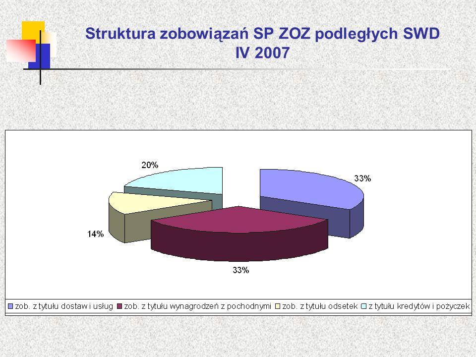 Struktura zobowiązań SP ZOZ podległych SWD IV 2007