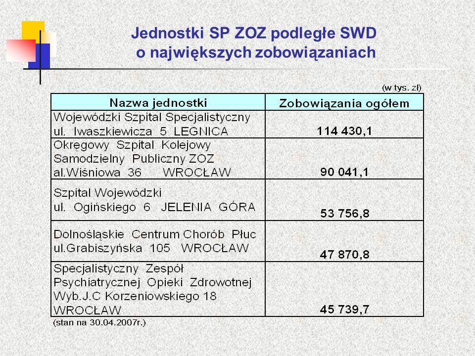 Jednostki SP ZOZ podległe SWD o największych zobowiązaniach
