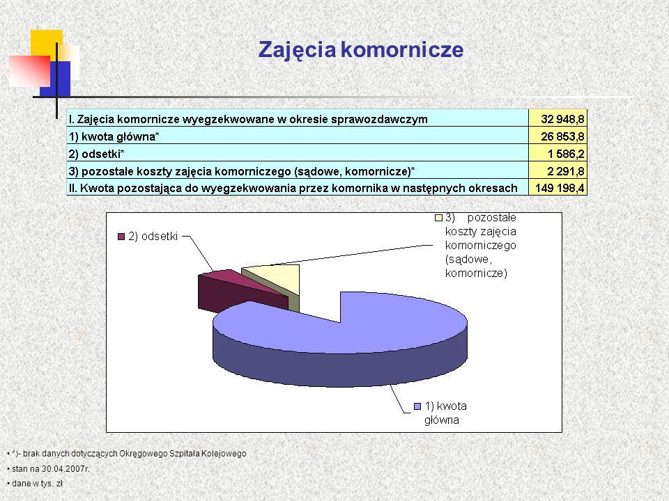Zajęcia komornicze *)- brak danych dotyczących Okręgowego Szpitala Kolejowego stan na 30.04.2007r. dane w tys. zł