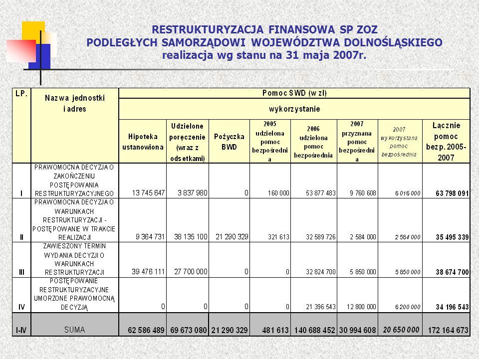 RESTRUKTURYZACJA FINANSOWA SP ZOZ PODLEGŁYCH SAMORZĄDOWI WOJEWÓDZTWA DOLNOŚLĄSKIEGO realizacja wg stanu na 31 maja 2007r.