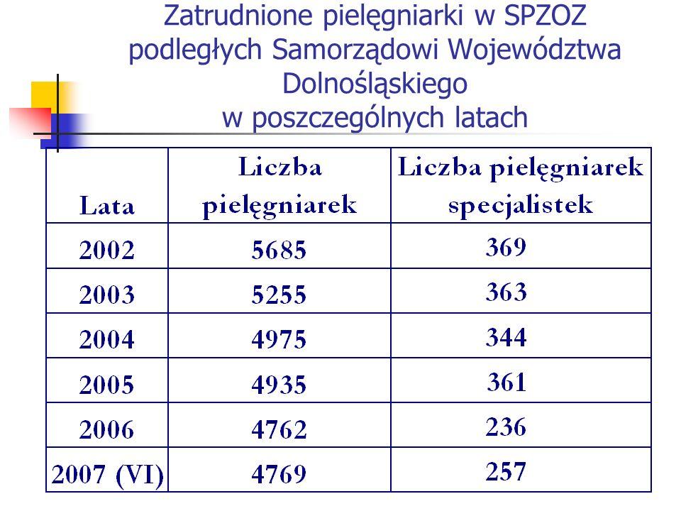 Zatrudnione pielęgniarki w SPZOZ podległych Samorządowi Województwa Dolnośląskiego w poszczególnych latach