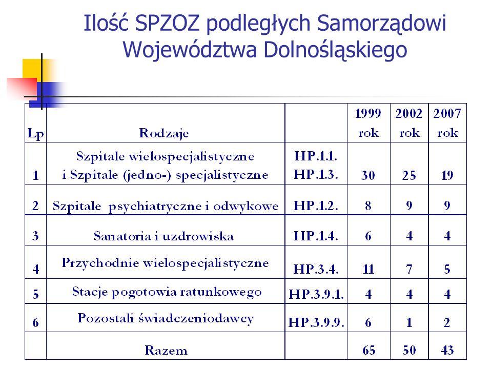 Ilość SPZOZ podległych Samorządowi Województwa Dolnośląskiego