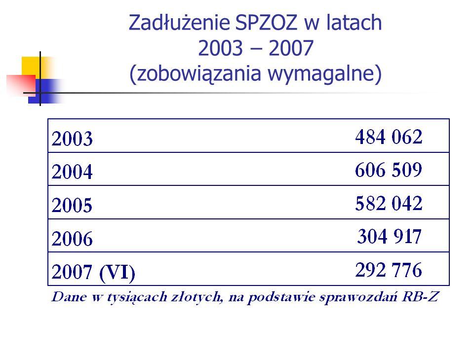 Zadłużenie SPZOZ w latach 2003 – 2007 (zobowiązania wymagalne)