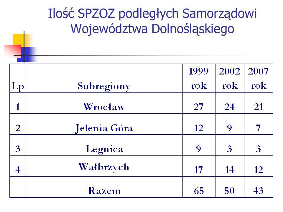 Zatrudnienie ogółem w SPZOZ podległych Samorządowi Województwa Dolnośląskiego w poszczególnych latach