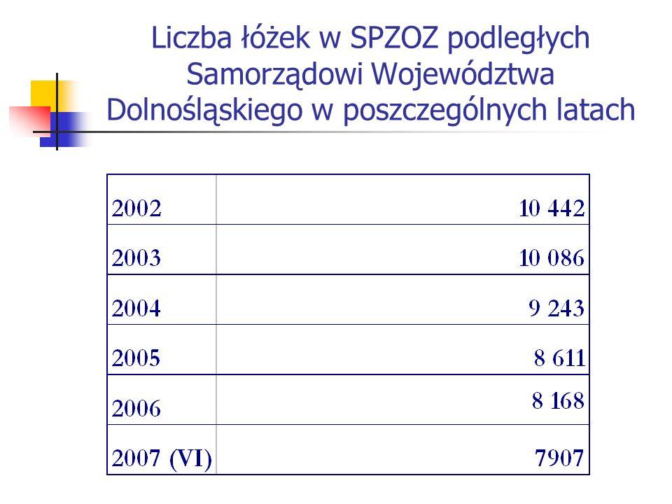 Liczba szpitali dolnośląskich na tle kraju