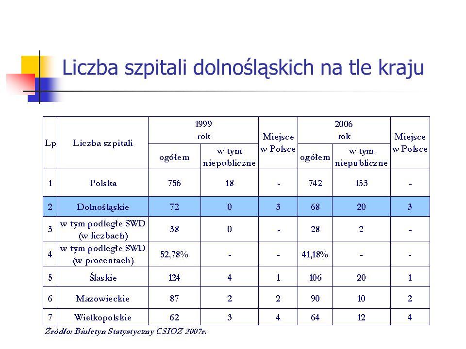 Liczba łóżek w SPZOZ podległych Samorządowi Województwa Dolnośląskiego w poszczególnych latach
