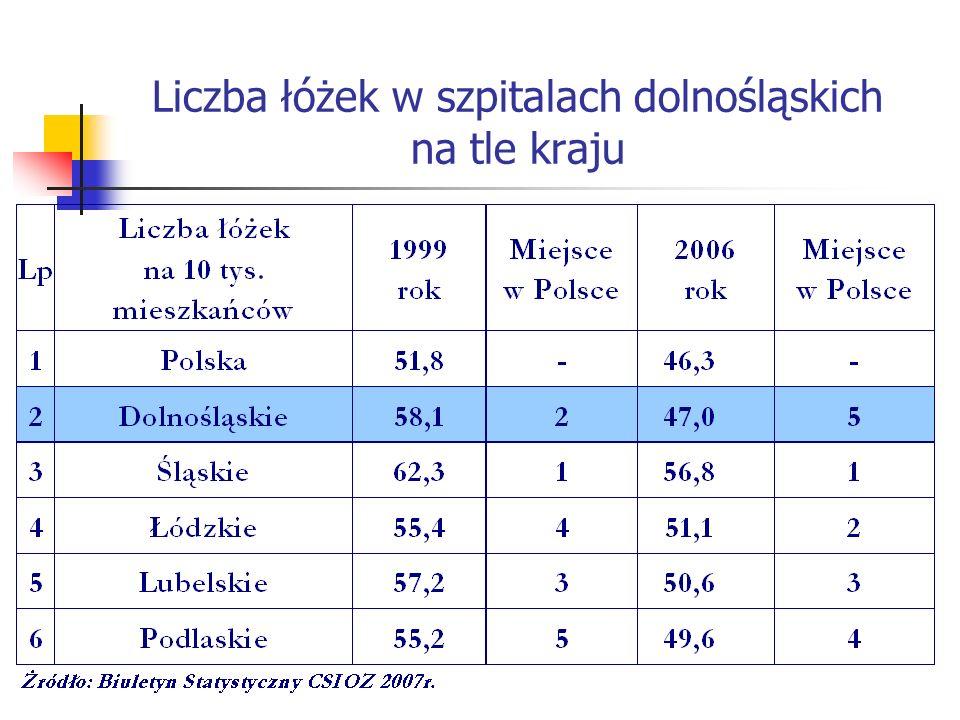 Liczba leczonych w szpitalach dolnośląskich na tle kraju
