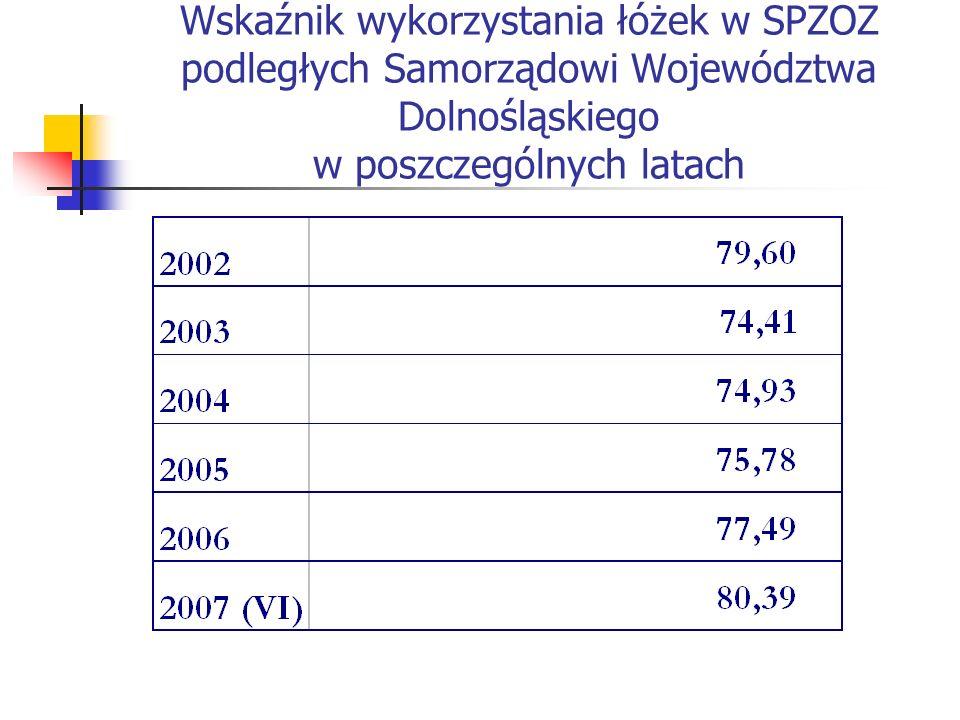 Wskaźnik wykorzystania łóżek w SPZOZ podległych Samorządowi Województwa Dolnośląskiego w poszczególnych latach