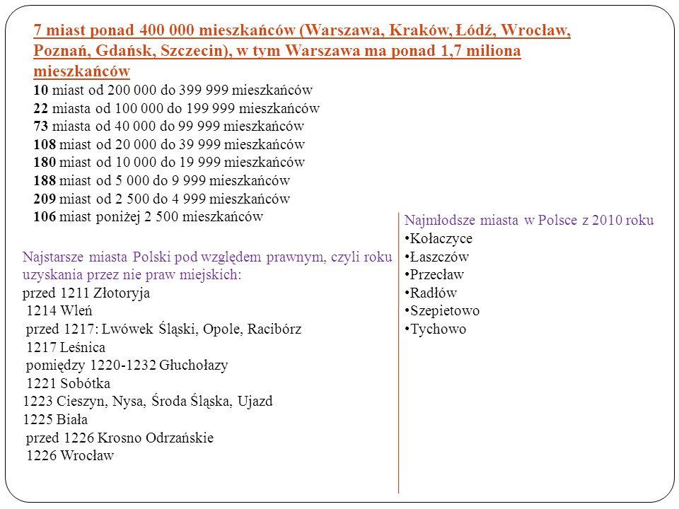 7 miast ponad 400 000 mieszkańców (Warszawa, Kraków, Łódź, Wrocław, Poznań, Gdańsk, Szczecin), w tym Warszawa ma ponad 1,7 miliona mieszkańców 10 mias