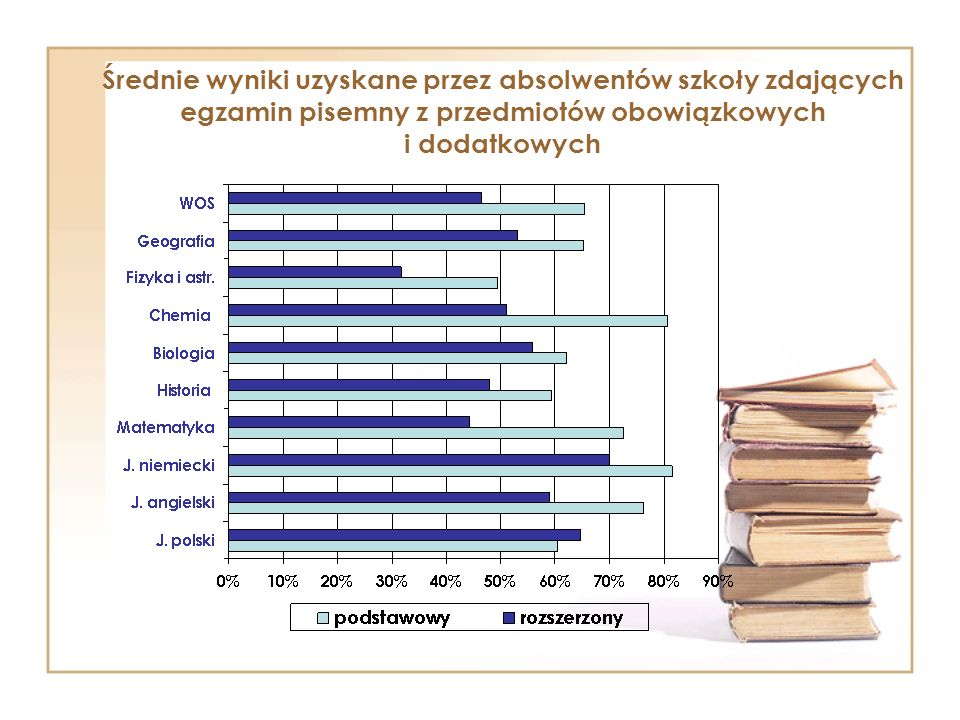 Średnie wyniki uzyskane przez absolwentów szkoły zdających egzamin pisemny z przedmiotów obowiązkowych i dodatkowych