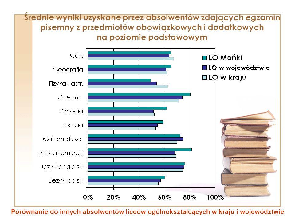 Średnie wyniki uzyskane przez absolwentów zdających egzamin pisemny z przedmiotów obowiązkowych i dodatkowych na poziomie podstawowym Porównanie do in