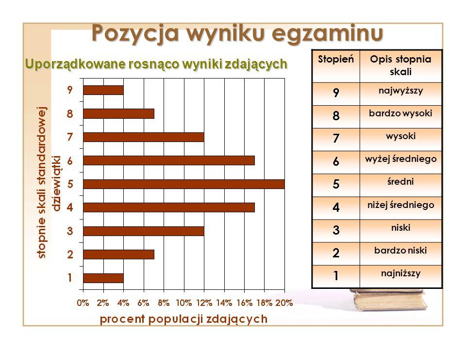 Pozycja wyniku egzaminu StopieńOpis stopnia skali9 najwyższy 8 bardzo wysoki 7 wysoki 6 wyżej średniego 5 średni 4 niżej średniego 3 niski 2 bardzo ni
