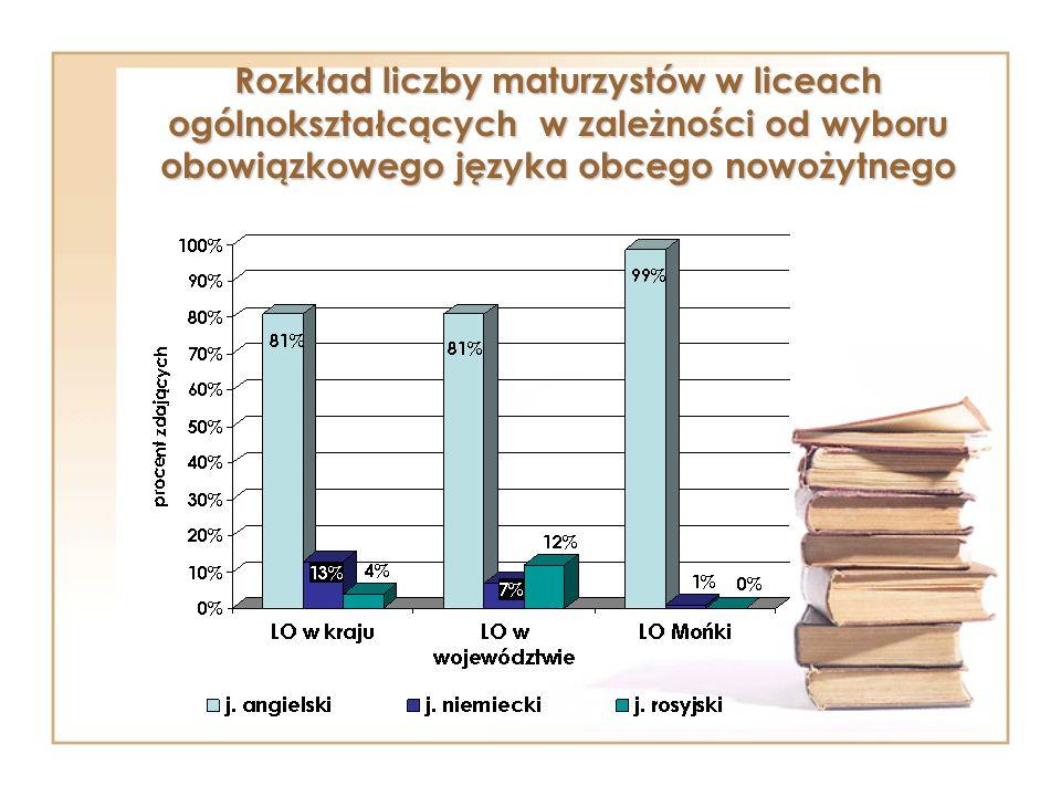 Rozkład liczby absolwentów szkoły w zależności od wyboru przedmiotu obowiązkowego