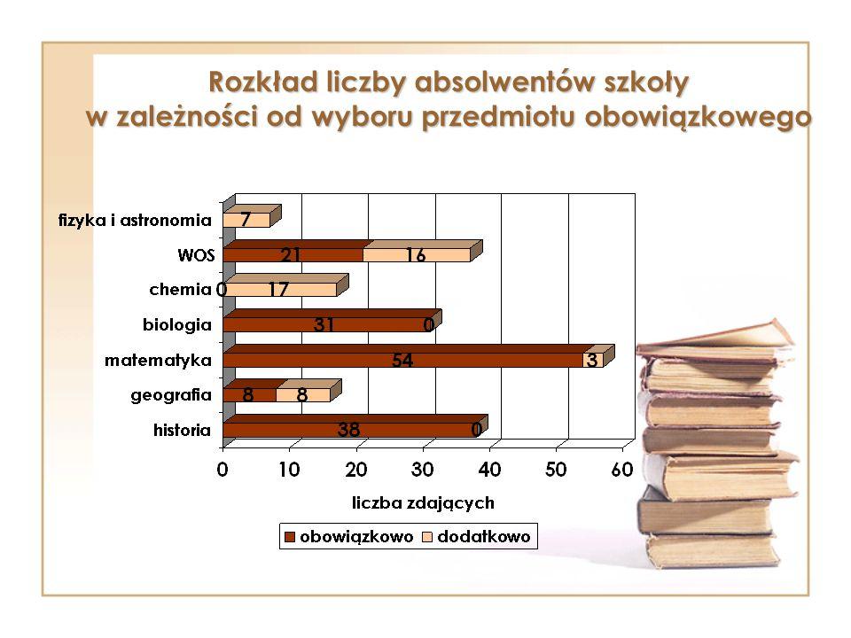 Rozkład liczby maturzystów w liceach ogólnokształcących w zależności od wyboru przedmiotu obowiązkowego