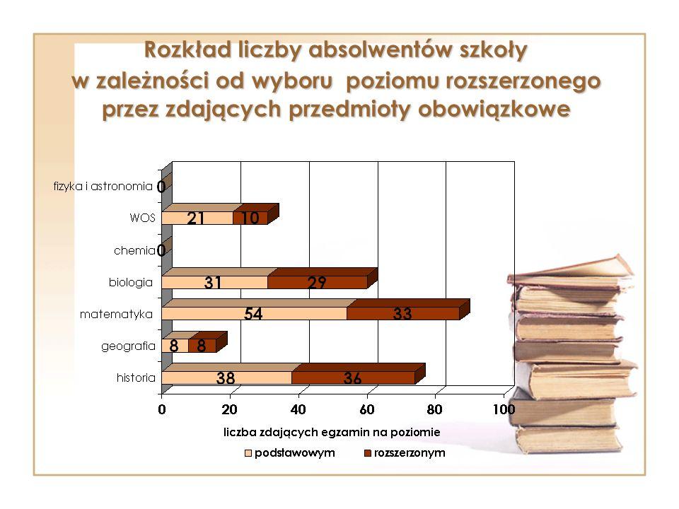 Rozkład liczby absolwentów szkoły w zależności od wyboru poziomu rozszerzonego przez zdających przedmioty obowiązkowe