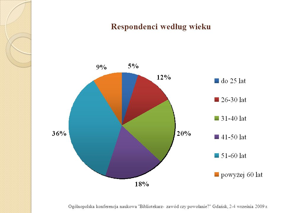Metodologia badań - ankieta 21 pytań w kilku grupach: podstawowe dane o respondentach związane z biblioteką doświadczenia respondentów – jako czytelników oraz nieetatowych pracowników decyzja o podjęciu pracy w bibliotece: moment podjęcia decyzji osoby i czynniki, które miały wpływ na podjęcie decyzji wyobrażenia i oczekiwania dotyczące zawodu bibliotekarza i pracy w bibliotece poczucie tożsamości zawodowej stopień zadowolenia z pracy i zamiary na przyszłość Ogólnopolska konferencja naukowa Bibliotekarz- zawód czy powołanie? Gdańsk, 2-4 września 2009 r.