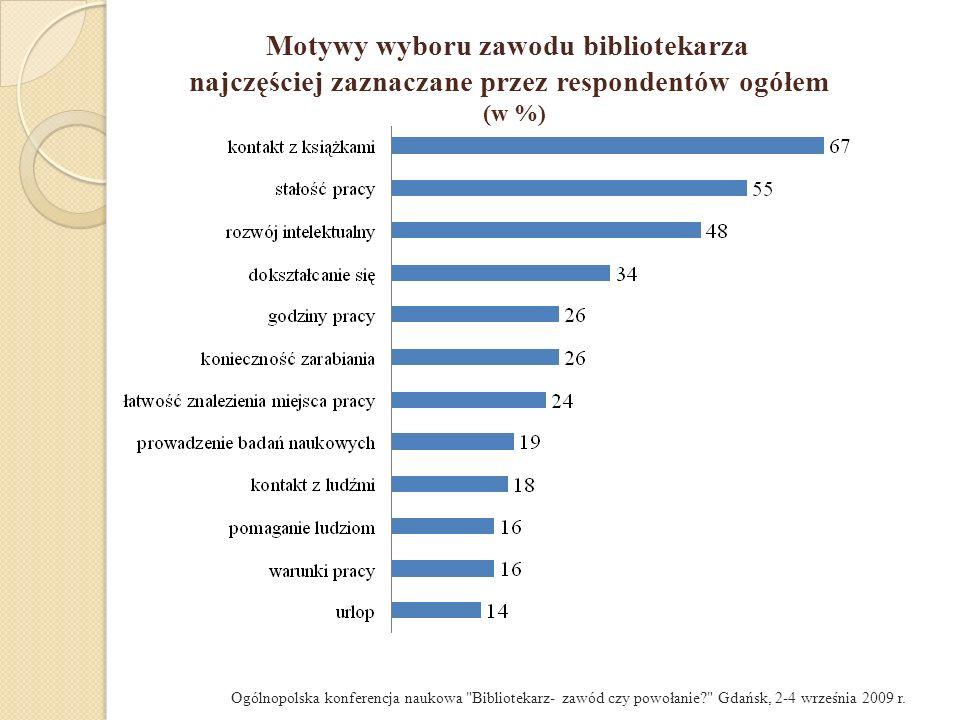 Motywy wyboru zawodu bibliotekarza najczęściej zaznaczane przez respondentów ogółem (w %)