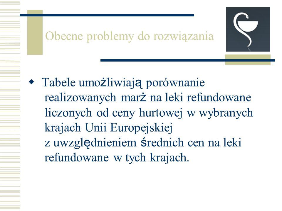 Tabele umo ż liwiaj ą porównanie realizowanych mar ż na leki refundowane liczonych od ceny hurtowej w wybranych krajach Unii Europejskiej z uwzgl ę dnieniem ś rednich cen na leki refundowane w tych krajach.