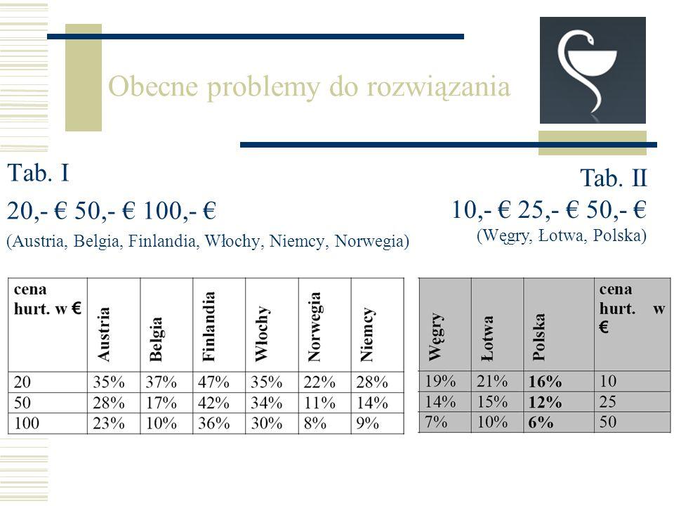 Tab. I 20,- 50,- 100,- (Austria, Belgia, Finlandia, Włochy, Niemcy, Norwegia) Obecne problemy do rozwiązania Tab. II 10,- 25,- 50,- (Węgry, Łotwa, Pol