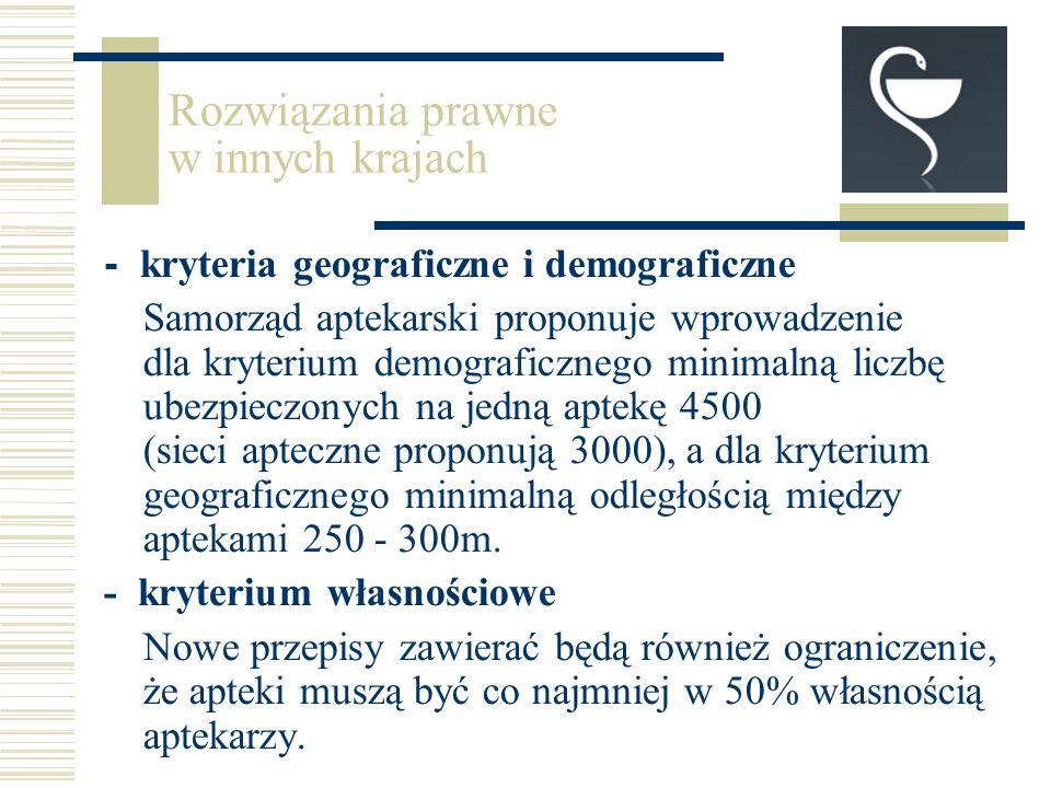 - kryteria geograficzne i demograficzne Samorząd aptekarski proponuje wprowadzenie dla kryterium demograficznego minimalną liczbę ubezpieczonych na jedną aptekę 4500 (sieci apteczne proponują 3000), a dla kryterium geograficznego minimalną odległością między aptekami 250 - 300m.