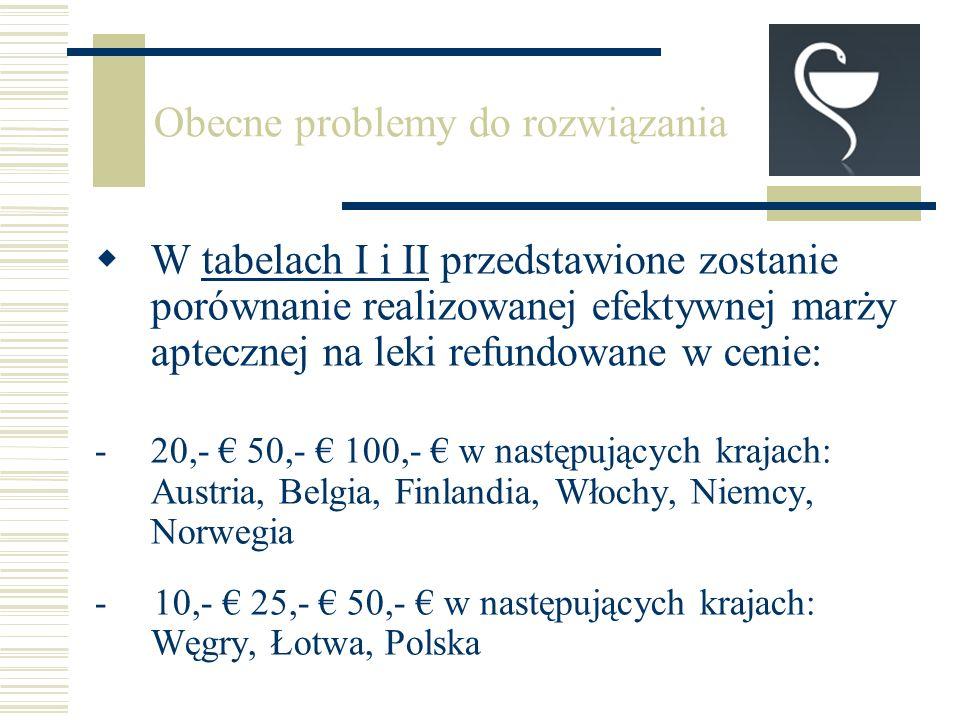 W tabelach I i II przedstawione zostanie porównanie realizowanej efektywnej marży aptecznej na leki refundowane w cenie: -20,- 50,- 100,- w następujących krajach: Austria, Belgia, Finlandia, Włochy, Niemcy, Norwegia - 10,- 25,- 50,- w następujących krajach: Węgry, Łotwa, Polska Obecne problemy do rozwiązania