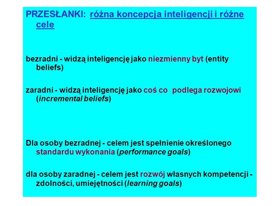 PRZESŁANKI: różna koncepcja inteligencji i różne cele bezradni - widzą inteligencję jako niezmienny byt (entity beliefs) zaradni - widzą inteligencję