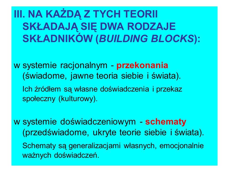 III. NA KAŻDĄ Z TYCH TEORII SKŁADAJĄ SIĘ DWA RODZAJE SKŁADNIKÓW (BUILDING BLOCKS): w systemie racjonalnym - przekonania (świadome, jawne teoria siebie