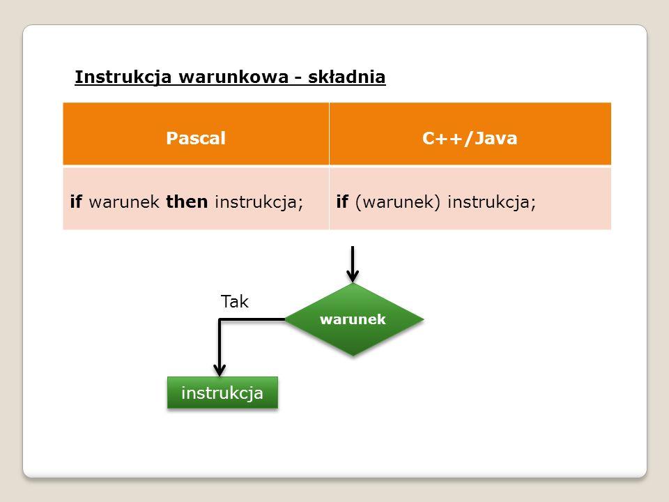 Instrukcja warunkowa - składnia PascalC++/Java if warunek then instrukcja;if (warunek) instrukcja; warunek instrukcja Tak