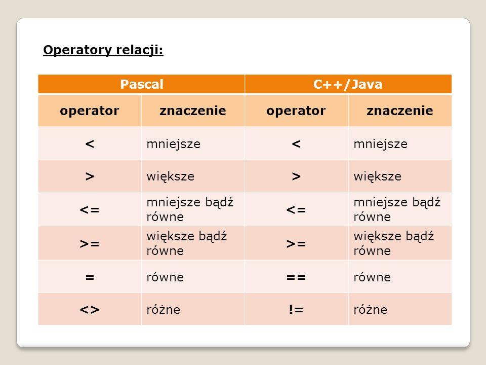 Operatory logiczne: Warunek (operacja logiczna) zwraca wartość logiczną: True (logiczna jedynka, 1 dla C++) False (logiczne zero, 0 dla C++) OperatorPascalC++/Java Koniunkcja (iloczyn logiczny)AND&& Alternatywa (suma logiczna)OR|| Negacja (zaprzeczenie)NOT!